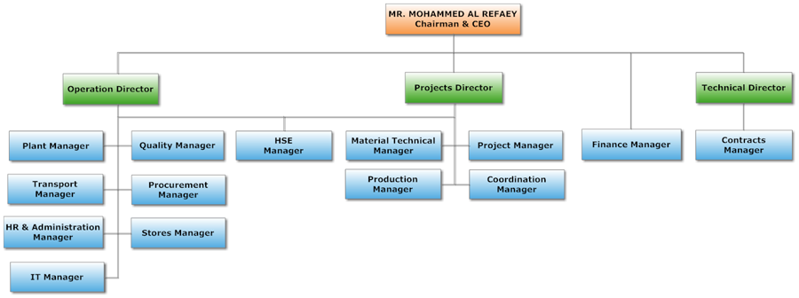 Hedley International Emirates Contracting LLC - Organizational Chart